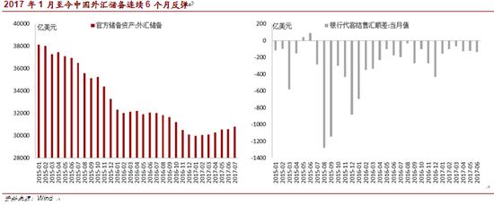 2017年1月至今中国外汇储备连续6个月反弹