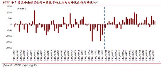 2017年1月至今全球资金对中国股市的主方向由净流出转为净流入