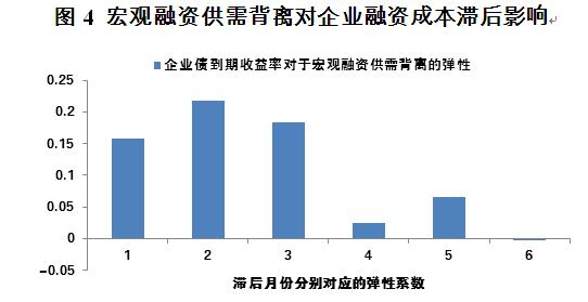 图4 宏观融资供需背离对企业融资成本滞后影响