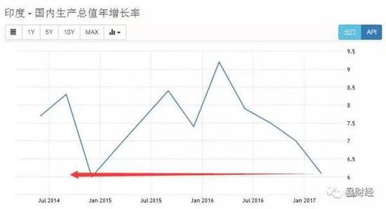 中国gdp经济增长图_2018中国gdp是多少