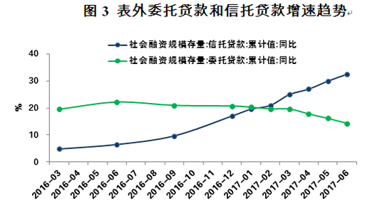 图3 表外委托贷款和信托贷款增速趋势