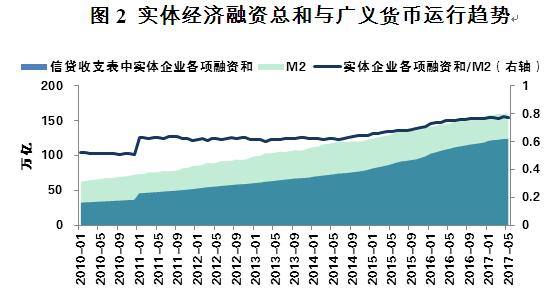 图2 实体经济融资总和与广义货币运行趋势