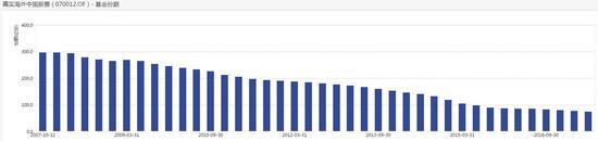 历年来份额变化 数据来源:wind (点击可看大图)