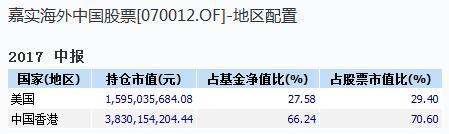 嘉实海外中国股票地区配置情况 来源:wind