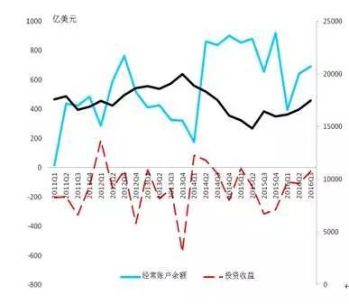 图2  中国国际收支结构存在问题