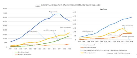 图3 中国海外资产-负债结构的改善