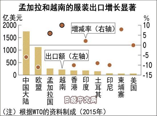 吉林快3代购日媒:中国能守住服装工厂吗?