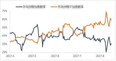 数据来源:彭博,数据截至:2017年8月18日。