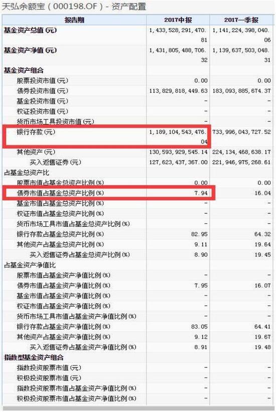 天弘余额宝2017年二季度资产配置情况 数据来源:Wind