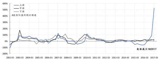 焦点图表一:国企盈利改善,带动上游行业盈利增速飙升
