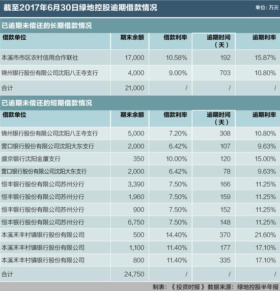 复古传奇金币服绿地控股半年报:毛利率降低半年逾期短期借款添1.8亿