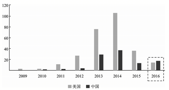 图表 1 中美区块链初创企业年度新增数量(家)