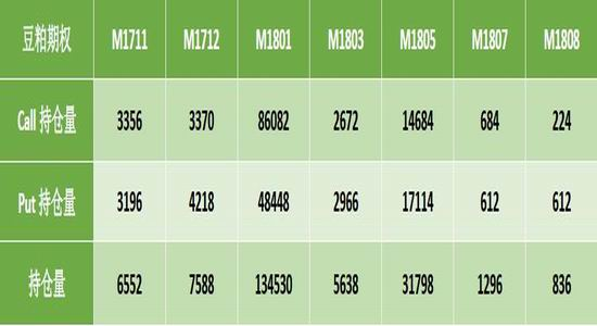 一德期货:美豆收获季节到来 供给状况逐渐明朗