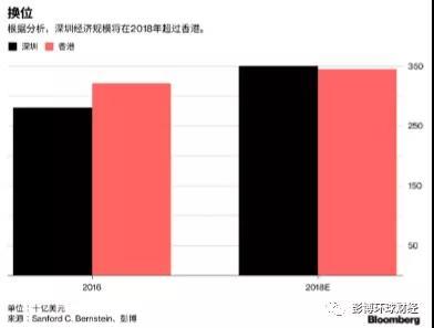 亚洲gdp总量_黑莓CEO:自动驾驶普及可以把中国GDP总量提升10%