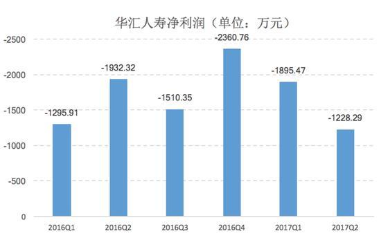 产品单一业绩萎靡 华汇人寿深陷股权纠纷保费6连降
