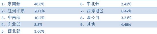来源:越南统计局,HTI Macro Research
