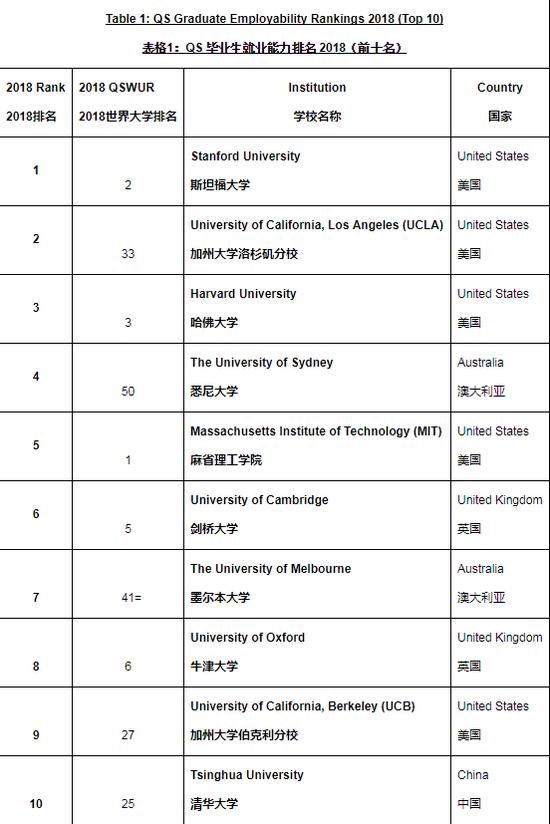 表格左边第一列为毕业生就业能力排名,第二列为QS今年6月公布的世界大学排名。
