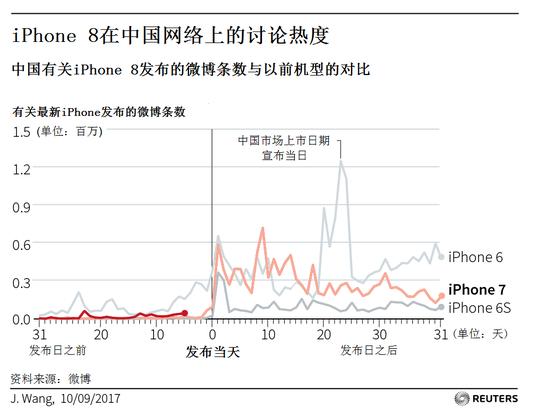 "iPhone 8不见得""发"" 上千美元定价恐浇熄果粉热情"