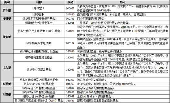 银行理财师大赛网络评选开启 票选表现占复赛成绩50%