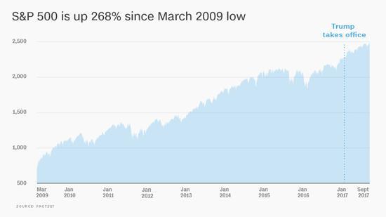 标普500指数自2009年3月以来上涨268%