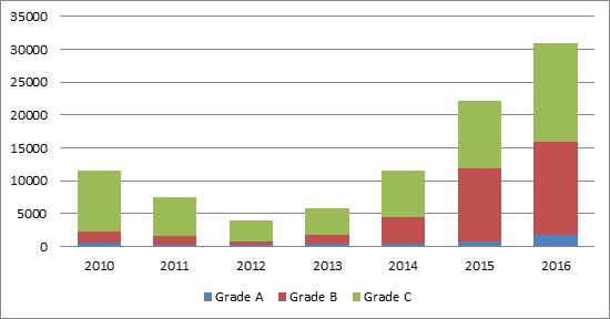 数据来源:Savills,HTI Macro Research