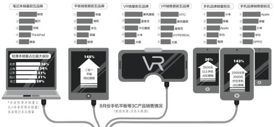 3C品类榜单:智能机器人销售额同比增近六倍