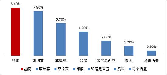 数据来源:World Bank(2012-2015), IMF estimate(2016), HTI Macro Research