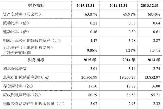 天目湖2013-2015年主要财务指标