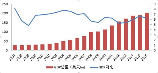 数据来源:IMF, HTI Macro Research