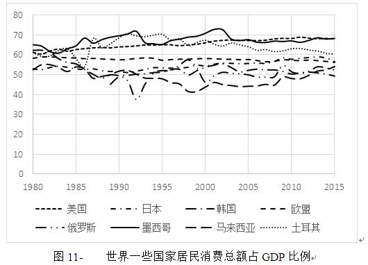 世界一些国家居民消费总额占GDP比例