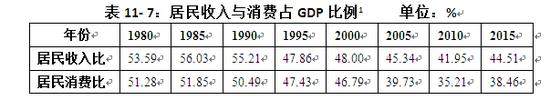 数据来源:国家统计局。表中数据据其整理,2015年和2016居民消费占GDP比例按照统计公报推算数据。GDP为上年不变价。