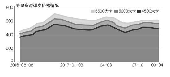 贸易商囤货助涨价格 煤炭取暖季行情提前两个月到来