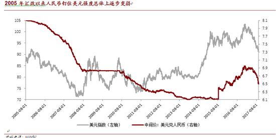 2005年汇改以来人民币钉住美元强度总体上逐步变弱