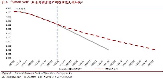 """引入""""Smart Sell""""后表内证券资产规模缩减大幅加快"""