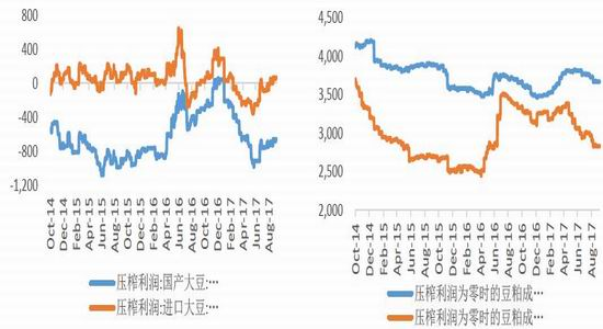 大有期货:美豆出口超出预期豆粕迎来脉冲性上