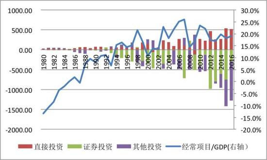 图6:新加坡国际收支结构(亿新加坡元;%)