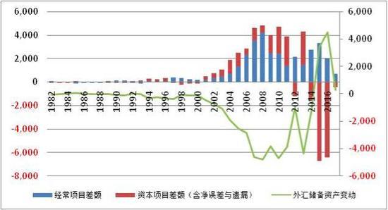 图3:资本外流是中国近年来外汇储备下降的主要原因(亿美元)