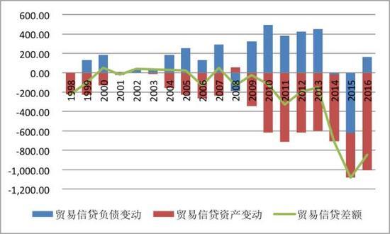 图2:中国国际收支平衡表口径的贸易信贷资产与负债变动(亿美元)
