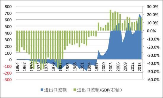 图5:新加坡贸易差额/GDP变动(亿新加坡元;%)