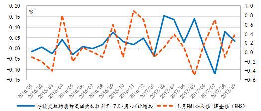 图表 7  DR007与PMI预期偏差