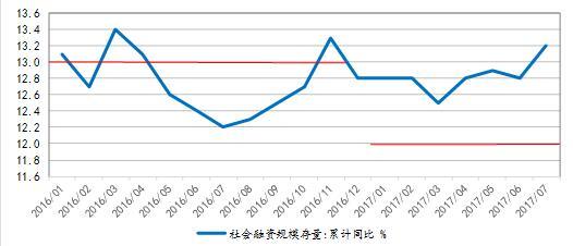 图表 1  社融增速持续高于目标  资料来源:WIND,兴业研究。