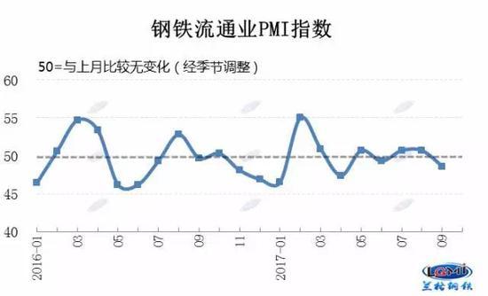 9月钢铁流通业PMI为48.6 景气度下滑