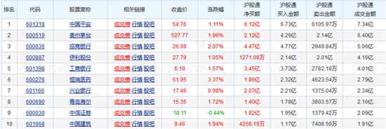 今日沪股通十大成交活跃股