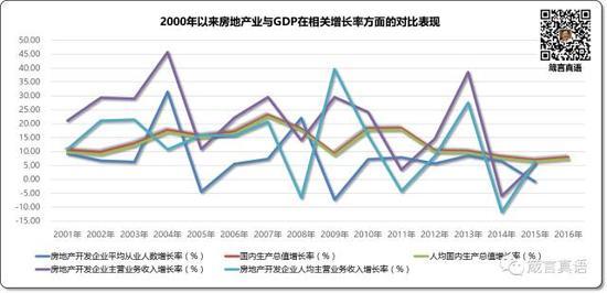 2000年以来房地产业与GDP在相关增长率方面的对比表现