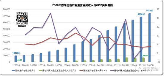 2000年以来房地产业主营业务收入与GDP关系曲线