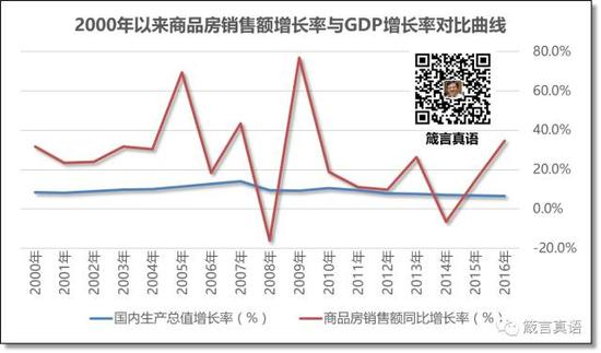2000年以来商品房销售额增长率与GDP增长率对比曲线
