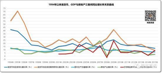 1994年以来准货币、GDP与房地产三者间同比增长率关系曲线