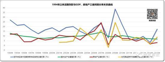 1994年以来活期存款与GDP、房地产三者间增长率关系曲线
