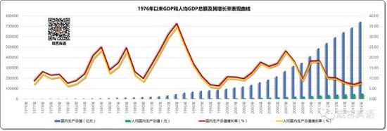 房地产业在GDP增长中的表现1976年以来GDP和人均GDP总额及其增长率表现曲线