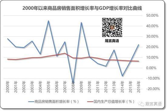 2000年以来商品房销售面积增长率与GDP增长率对比曲线